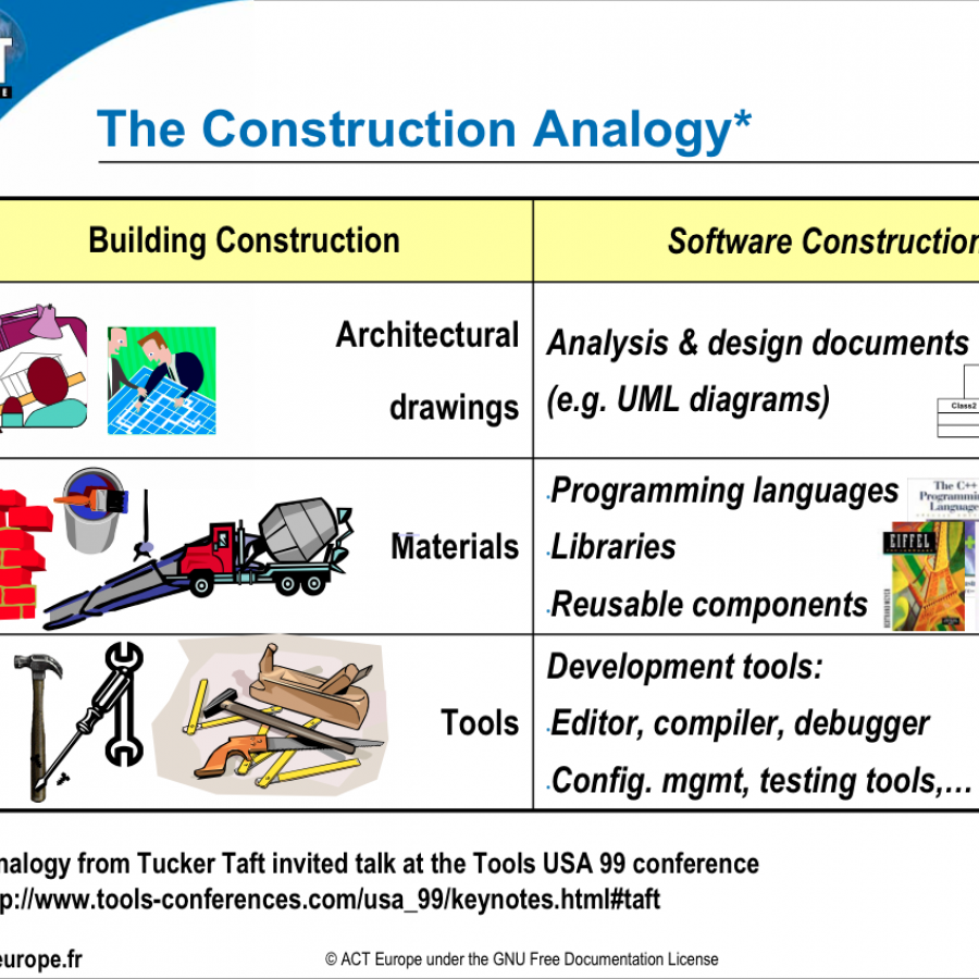 construction analogy