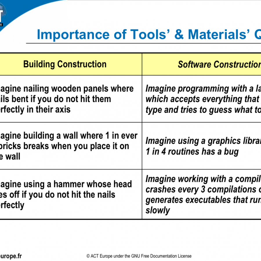 tool and material quality