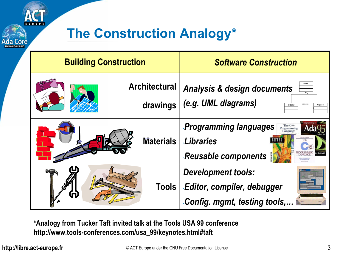 A building code for building code the adacore blog for Home architecture analogy